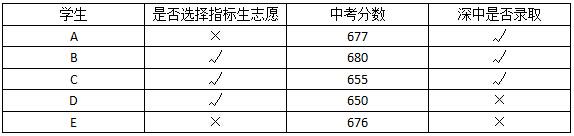 深圳中考指标生