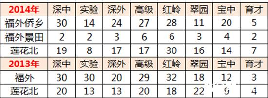 深圳福田重点校