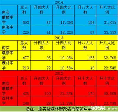 深圳南山实验