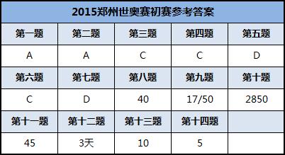 2015郑州世奥赛初赛参考答案
