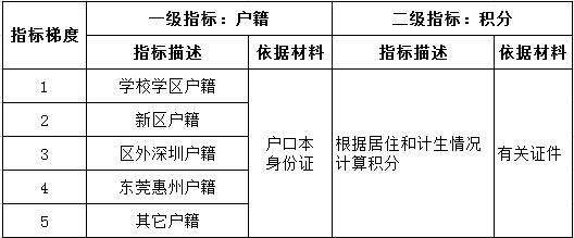 深圳积分入学