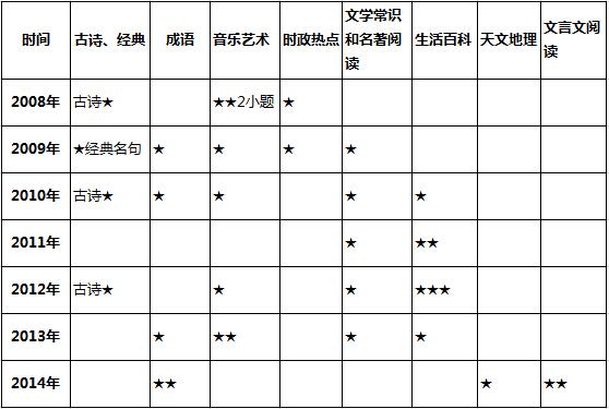 深圳5+1名校考试