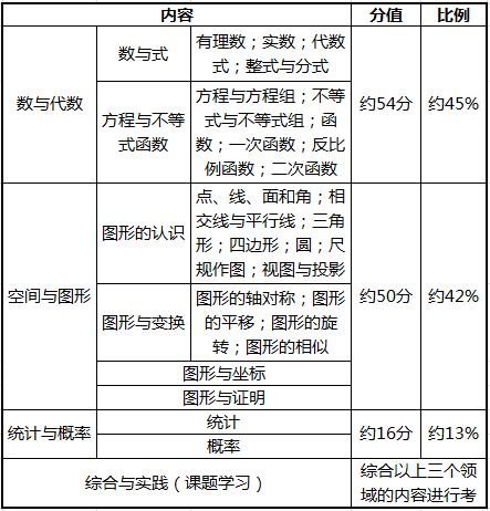 五年级下册数与代数结构图