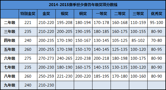 2015郑州世少赛复赛成绩公布
