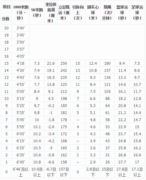 2015年合肥中考体育评分标准(男)