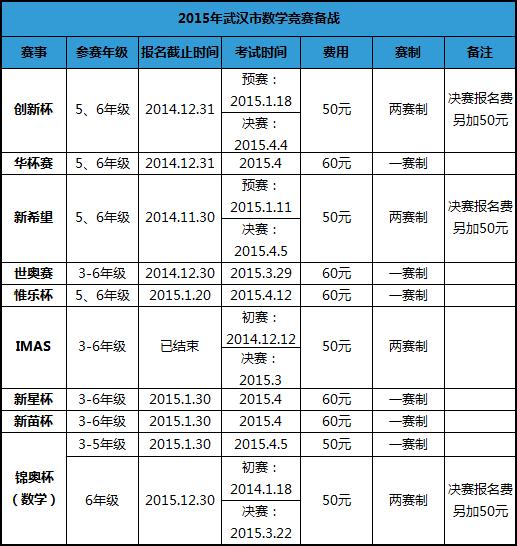 2015武汉小升初杯赛备战时间表