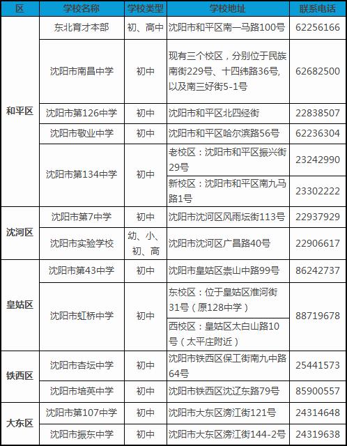 沈阳小升初百科之重点中学名单