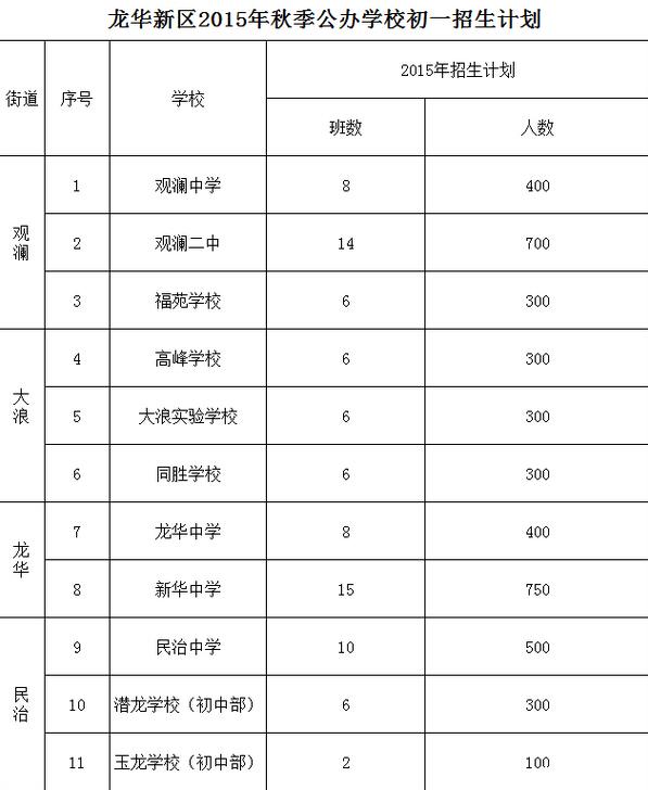 2015深圳龙华新区公办初一招生计划