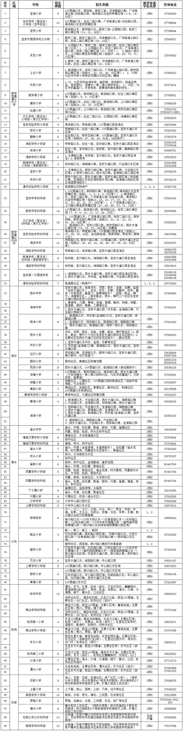 2015深圳宝安区公办小升初招生计划