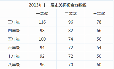 北京历年走美杯各年级获奖分数线