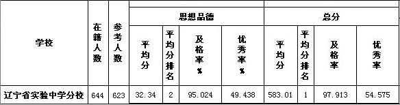 省实验北校皇姑区中考模拟考试成绩
